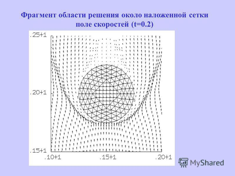Фрагмент области решения около наложенной сетки поле скоростей (t=0.2)