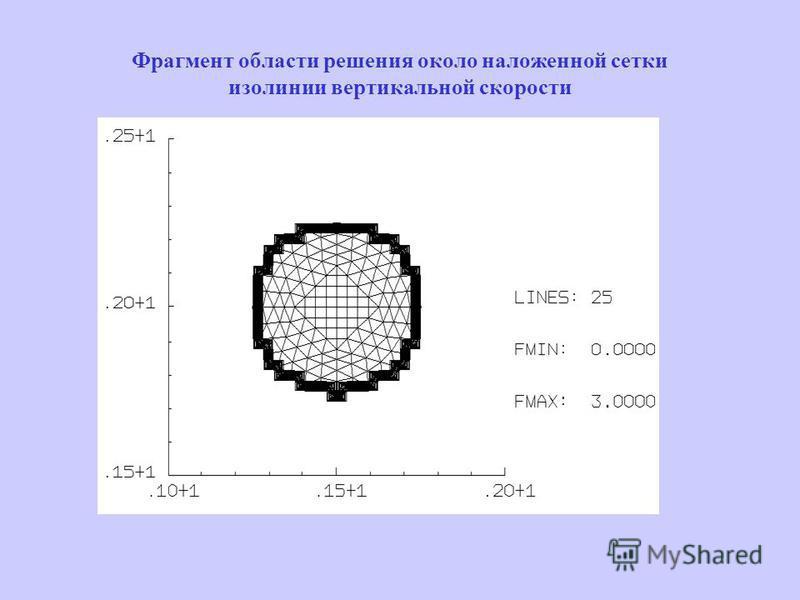 Фрагмент области решения около наложенной сетки изолинии вертикальной скорости