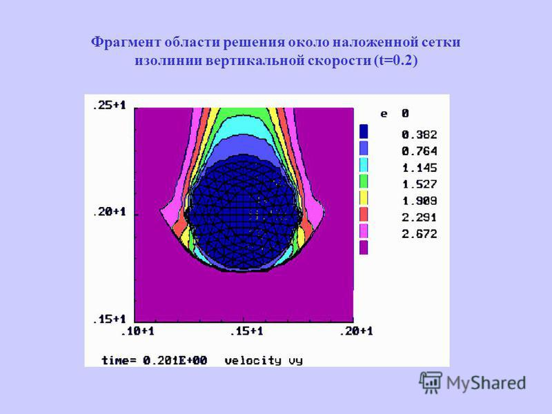 Фрагмент области решения около наложенной сетки изолинии вертикальной скорости (t=0.2)