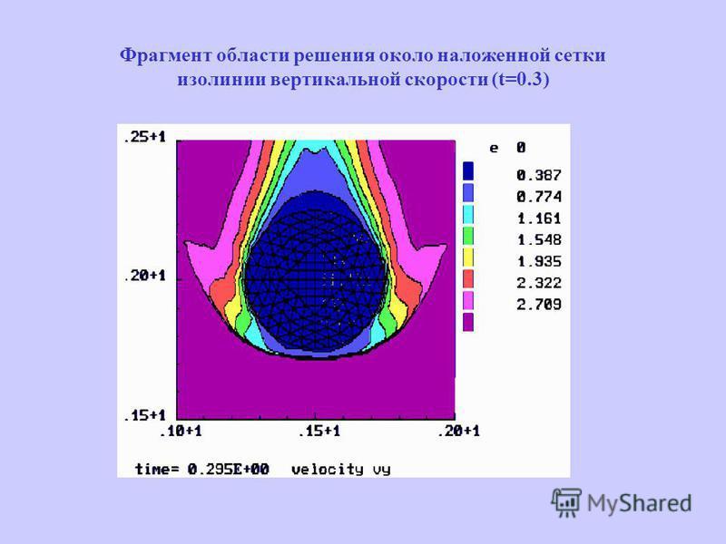 Фрагмент области решения около наложенной сетки изолинии вертикальной скорости (t=0.3)