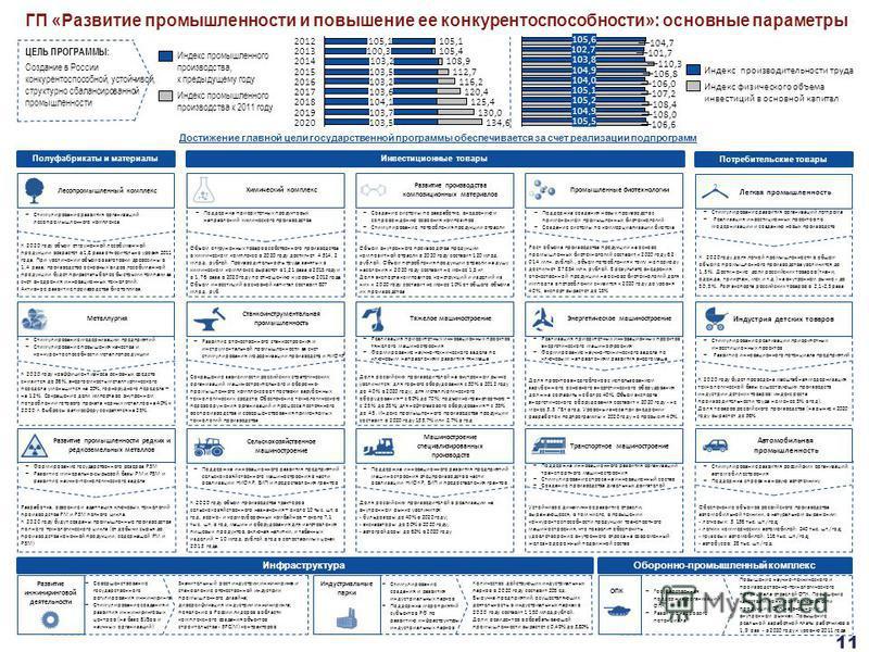 Предварительно - для обсуждения 11 Потребительские товары Инвестиционные товары Полуфабрикаты и материалы ГП «Развитие промышленности и повышение ее конкурентоспособности»: основные параметры Лесопромышленный комплекс Стимулирование развития организа
