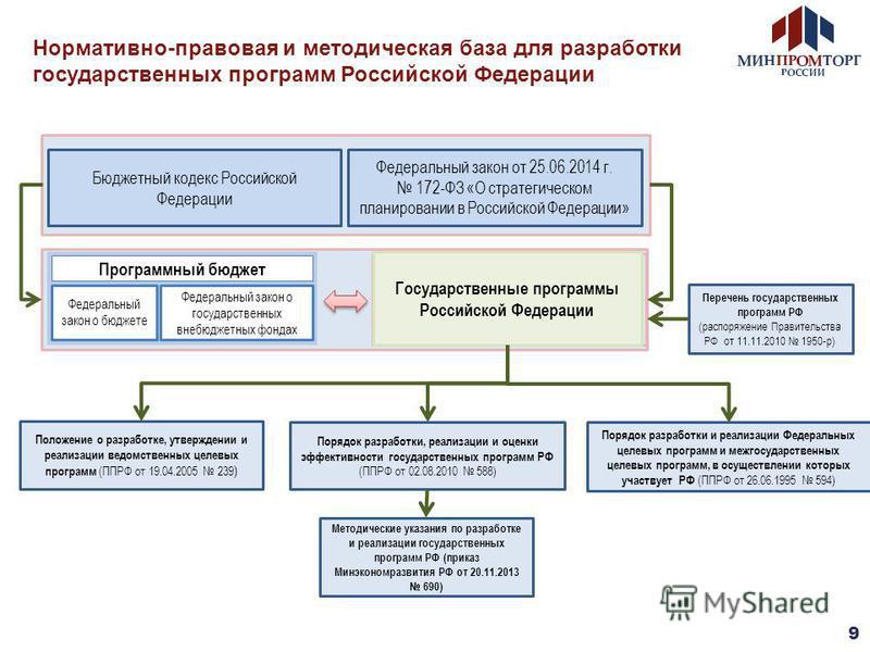Нормативно-правовая и методическая база для разработки государственных программ Российской Федерации Бюджетный кодекс Российской Федерации Программный бюджет Федеральный закон о бюджете Федеральный закон о государственных внебюджетных фондах Порядок