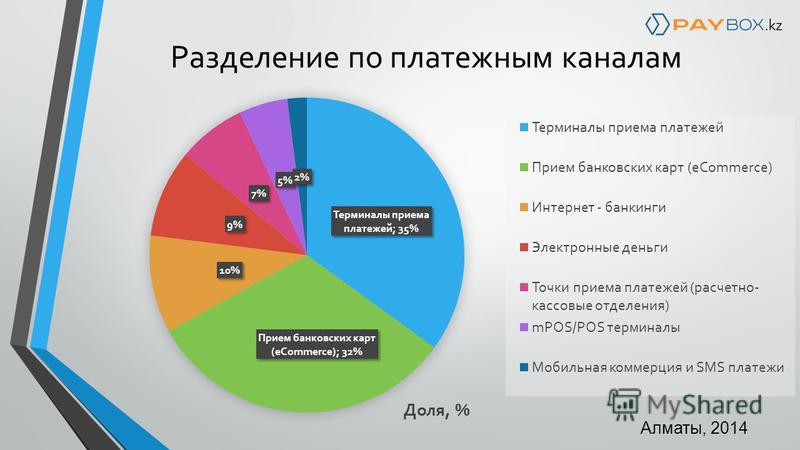Разделение по платежным каналам Алматы, 2014