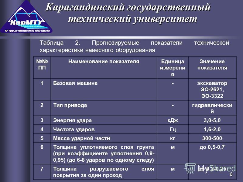 6 Карагандинский государственный технический университет Таблица 2. Прогнозируемые показатели технической характеристики навесного оборудования ПП Наименование показателя Единица измерения Значение показателя 1Базовая машина-экскаватор ЭО-2621, ЭО-33