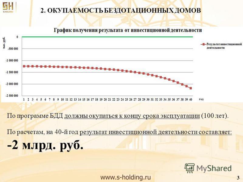 2. ОКУПАЕМОСТЬ БЕЗДОТАЦИОННЫХ ДОМОВ По программе БДД должны окупаться к концу срока эксплуатации (100 лет). По расчетам, на 40-й год результат инвестиционной деятельности составляет: -2 млрд. руб. 3