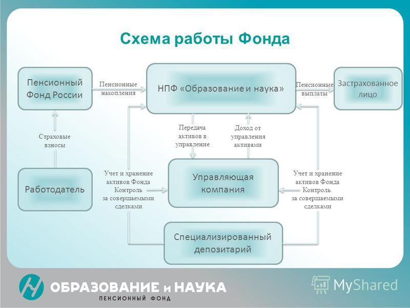 Схема работы Фонда НПФ «