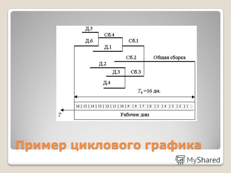 Пример циклового графика
