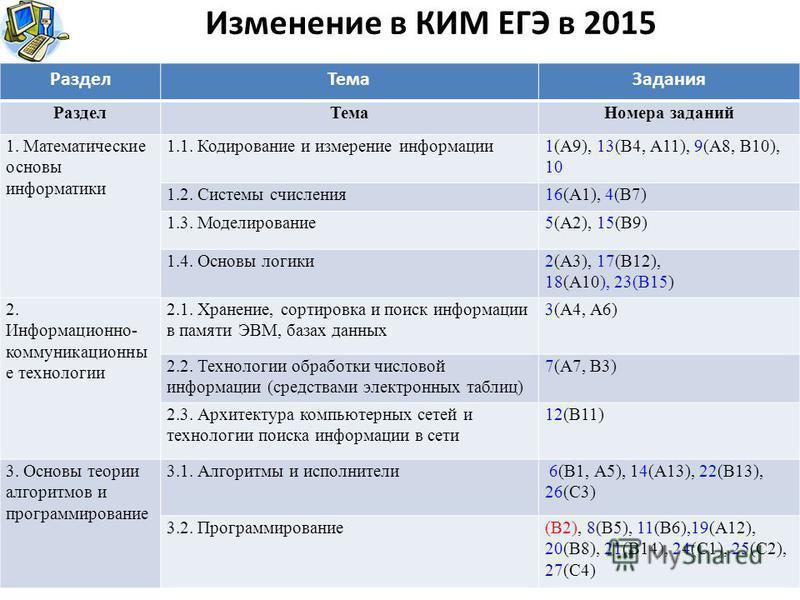 Изменение в КИМ ЕГЭ в 2015 Раздел ТемаЗадания Раздел ТемаНомера заданий 1. Математические основы информатики 1.1. Кодирование и измерение информации 1(А9), 13(В4, А11), 9(А8, В10), 10 1.2. Системы счисления 16(А1), 4(В7) 1.3. Моделирование 5(А2), 15(