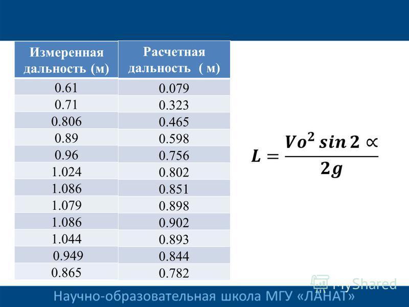 Измеренная дальность (м) 0.61 0.71 0.806 0.89 0.96 1.024 1.086 1.079 1.086 1.044 0.949 0.865 Расчетная дальность ( м) 0.079 0.323 0.465 0.598 0.756 0.802 0.851 0.898 0.902 0.893 0.844 0.782
