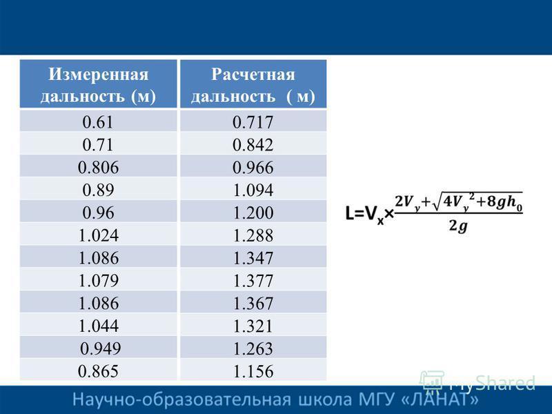 Измеренная дальность (м) 0.61 0.71 0.806 0.89 0.96 1.024 1.086 1.079 1.086 1.044 0.949 0.865 Расчетная дальность ( м) 0.717 0.842 0.966 1.094 1.200 1.288 1.347 1.377 1.367 1.321 1.263 1.156
