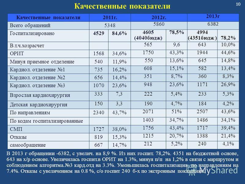 10 Качественные показатели 2011 г.2012 г. 2013 г Всего обращений 5348 5860 6382 Госпитализировано 452984,6% 4605 (4040 бюдж) 78,5%4994 (4351 бюдж )78,2% В.т.ч.хозрасчет 5659,664310,0% ОРИТ156834,6% 175043,3%43,3%194444,6% Минуя приемное отделение 540