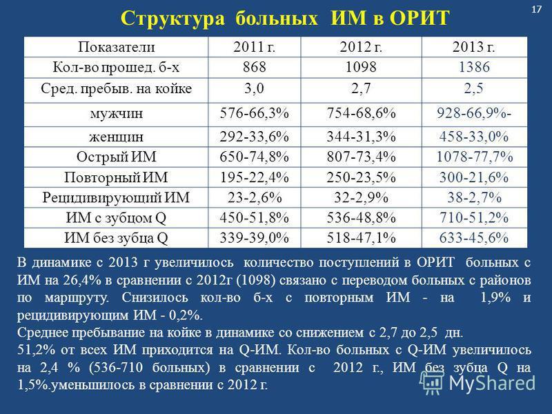 17 Показатели 2011 г.2012 г.2013 г. Кол-во прошед. б-х 8681098 1386 Сред. пребыв. на койке 3,02,7 2,5 мужчин 576-66,3%754-68,6% 928-66,9%- женщин 292-33,6%344-31,3% 458-33,0% Острый ИМ650-74,8%807-73,4% 1078-77,7% Повторный ИМ195-22,4%250-23,5% 300-2