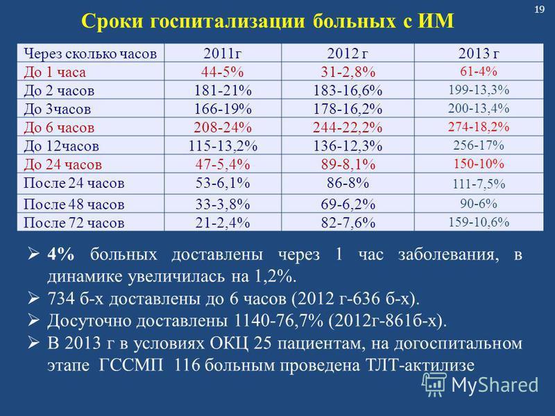 19 Через сколько часов 2011 г 2012 г 2013 г До 1 часа 44-5%31-2,8% 61-4% До 2 часов 181-21%183-16,6% 199-13,3% До 3 часов 166-19%178-16,2% 200-13,4% До 6 часов 208-24%244-22,2% 274-18,2% До 12 часов 115-13,2%136-12,3% 256-17% До 24 часов 47-5,4%89-8,