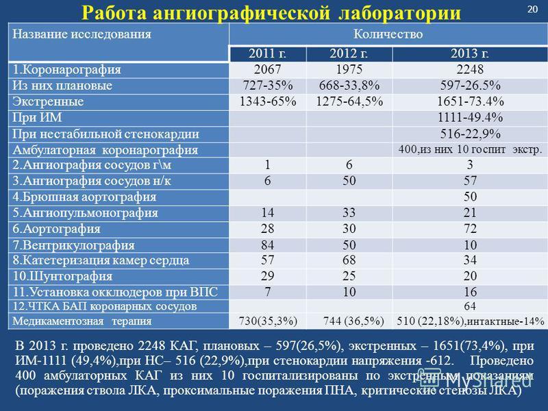 20 Название исследования Количество 2011 г.2012 г.2013 г. 1.Коронарография 206719752248 Из них плановые 727-35%668-33,8%597-26.5% Экстренные 1343-65%1275-64,5%1651-73.4% При ИМ1111-49.4% При нестабильной стенокардии 516-22,9% Амбулаторная коронарогра