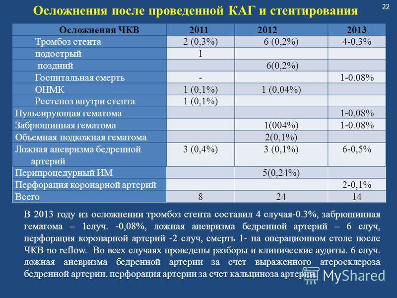 22 Осложнения после проведенной КАГ и стентирования Осложнения ЧКВ201120122013 Тромбоз стента 2 (0,3%)6 (0,2%)4-0,3% подострый 1 поздний 6(0,2%) Госпитальная смерть- 1-0.08% ОНМК1 (0,1%)1 (0,04%) Рестеноз внутри стента 1 (0,1%) Пульсирующая гематома