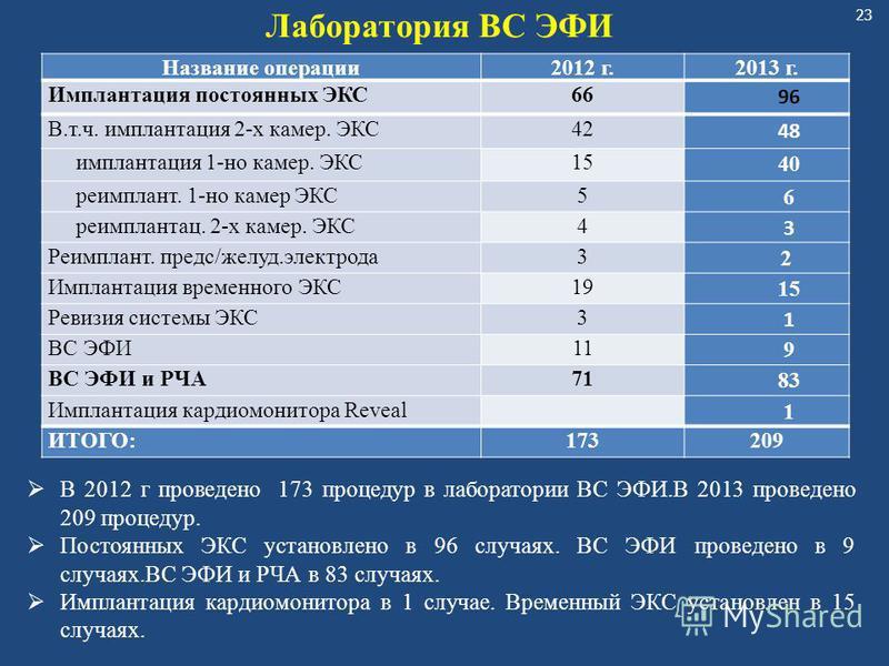 23 Название операции 2012 г.2013 г. Имплантация постоянных ЭКС66 96 В.т.ч. имплантация 2-х камер. ЭКС42 48 имплантация 1-но камер. ЭКС15 40 реимплант. 1-но камер ЭКС5 6 реимплантац. 2-х камер. ЭКС4 3 Реимплант. предс/желуд.электрода 3 2 Имплантация в
