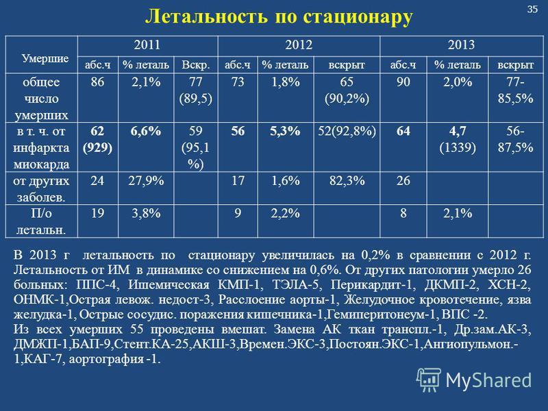 35 Умершие 201120122013 абс.ч% леталь Вскр.абс.ч% летальвскрытабс.ч% летальвскрыт общее число умерших 862,1%77 (89,5) 731,8%65 (90,2%) 902,0%77- 85,5% в т. ч. от инфаркта миокарда 62 (929) 6,6%59 (95,1 %) 565,3%52(92,8%)644,7 (1339) 56- 87,5% от друг