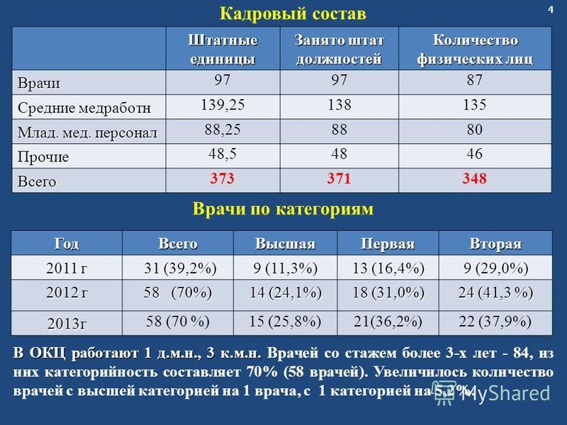 44 Кадровый состав Врачи по категориям В ОКЦ работают 1 д.м.н., 3 к.м.н. В ОКЦ работают 1 д.м.н., 3 к.м.н. Врачей со стажем более 3-х лет - 84, из них категорийность составляет 70% (58 врачей). Увеличилось количество врачей с высшей категорией на 1 в