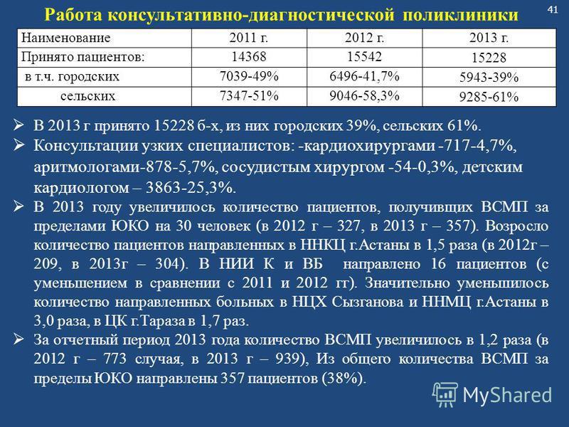 41 Наименование 2011 г.2012 г.2013 г. Принято пациентов:1436815542 15228 в т.ч. городских 7039-49%6496-41,7% 5943-39% сельских 7347-51%9046-58,3% 9285-61% Работа консультативно-диагностической поликлиники В 2013 г принято 15228 б-х, из них городских