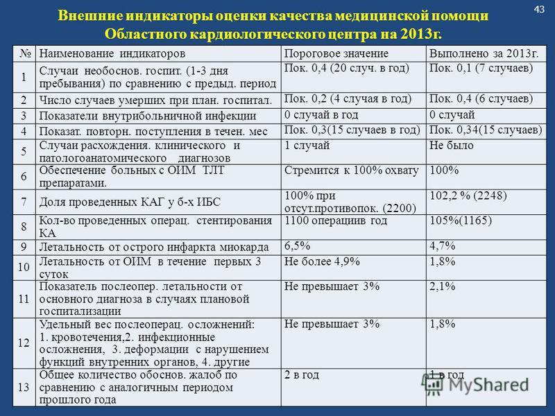 43 Наименование индикаторов Пороговое значение Выполнено за 2013 г. 1 Случаи необоснов. госпит. (1-3 дня пребывания) по сравнению с предыд. период Пок. 0,4 (20 случ. в год)Пок. 0,1 (7 случаев) 2Число случаев умерших при план. госпитал. Пок. 0,2 (4 сл