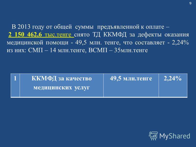 9 1ККМФД за качество медицинских услуг 49,5 млн.тенге 2,24% В 2013 году от общей суммы предъявленной к оплате – 2 150 462,6 тыс.тенге снято ТД ККМФД за дефекты оказания медицинской помощи - 49,5 млн. тенге, что составляет - 2,24% из них: СМП – 14 млн