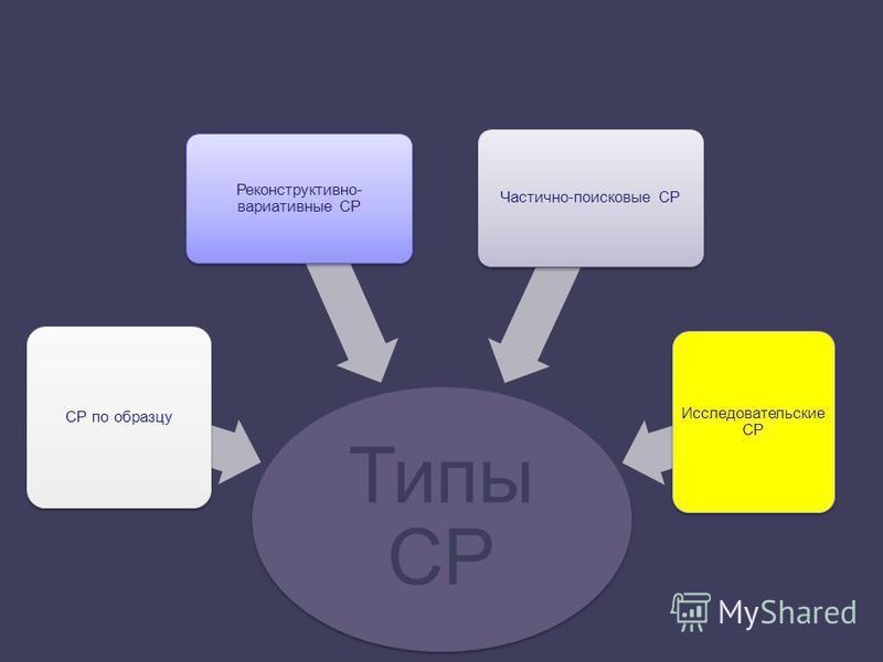 Типы СР СР по образцу Реконструктивно- вариативные СР Частично-поисковые СР Исследовательские СР