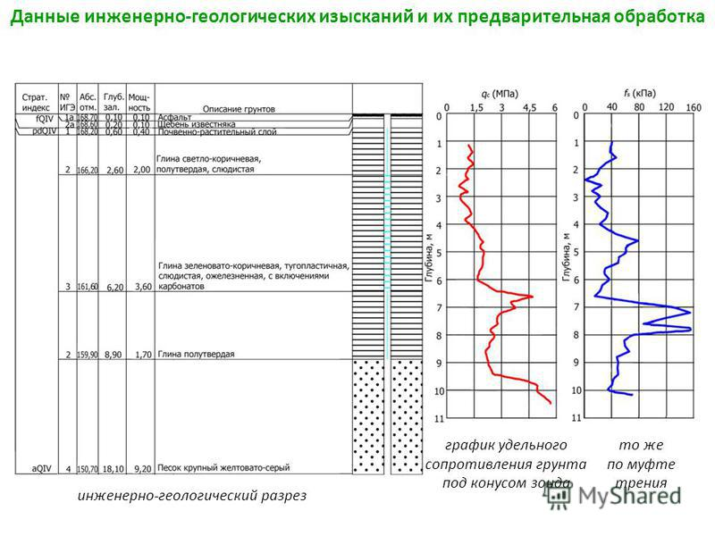 Данные инженерно-геологических изысканий и их предварительная обработка инженерно-геологический разрез график удельного сопротивления грунта под конусом зонда то же по муфте трения