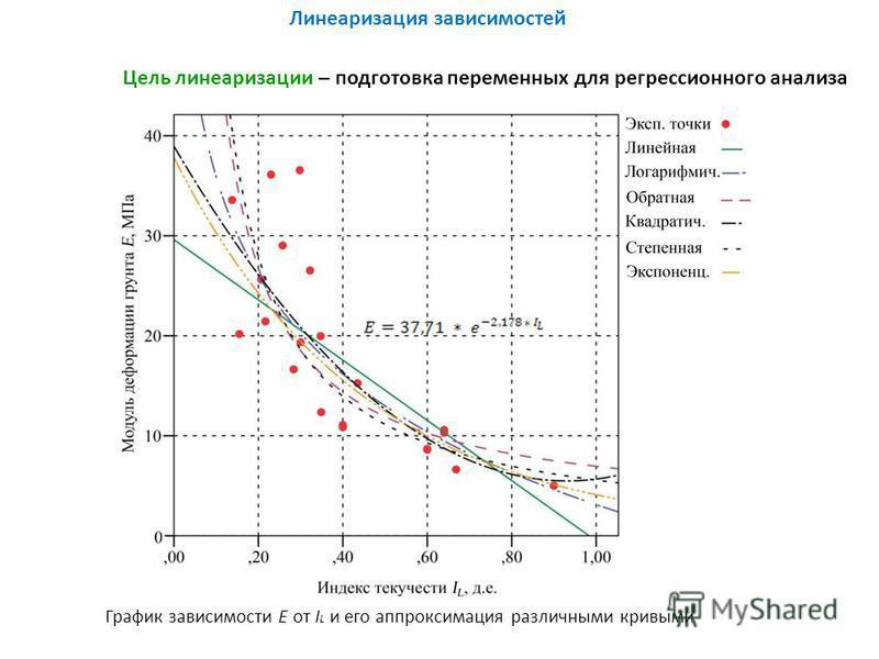 Линеаризация зависимостей График зависимости E от I L и его аппроксимация различными кривыми Цель линеаризации – подготовка переменных для регрессионного анализа