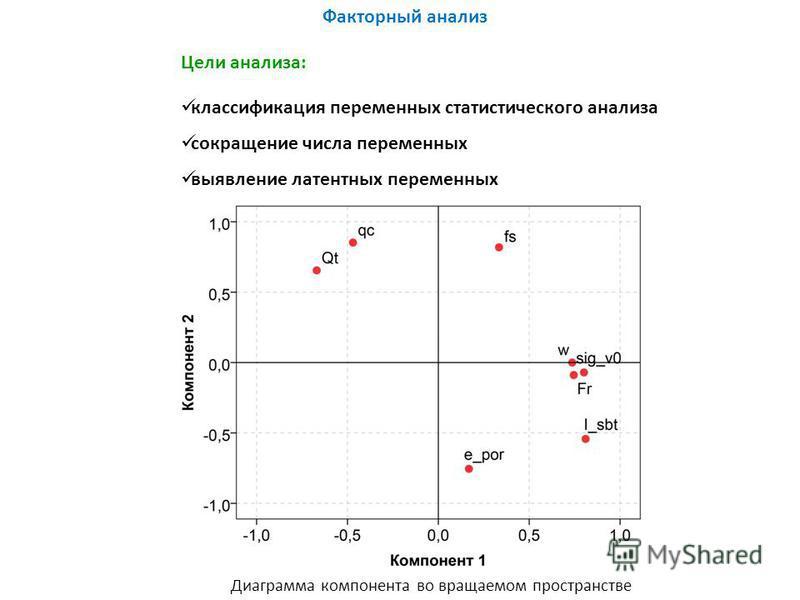 Факторный анализ Цели анализа: классификация переменных статистического анализа сокращение числа переменных выявление латентных переменных Диаграмма компонента во вращаемом пространстве