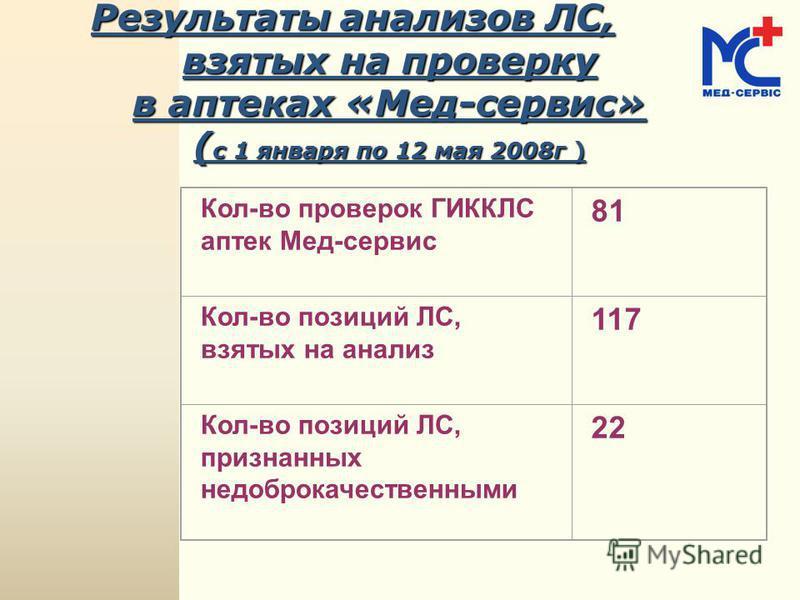Результаты анализов ЛС, взятых на проверку в аптеках «Мед-сервис» ( с 1 января по 12 мая 2008 г ) Кол-во проверок ГИККЛС аптек Мед-сервис 81 Кол-во позиций ЛС, взятых на анализ 117 Кол-во позиций ЛС, признанных недоброкачественными 22