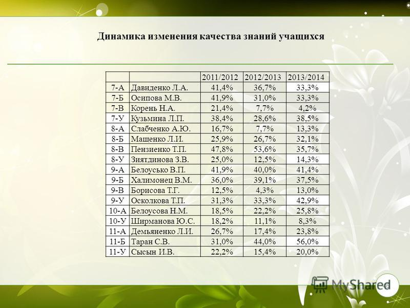 46 2011/20122012/20132013/2014 7-АДавиденко Л.А.41,4%36,7%33,3% 7-БОсипова М.В.41,9%31,0%33,3% 7-ВКорень Н.А.21,4%7,7%4,2% 7-УКузьмина Л.П.38,4%28,6%38,5% 8-АСлабченко А.Ю.16,7%7,7%13,3% 8-БМащенко Л.И.25,9%26,7%32,1% 8-ВПензиенко Т.П.47,8%53,6%35,7%