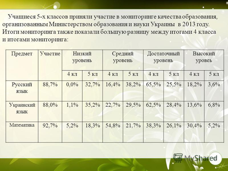 58 Предмет УчастиеНизкий уровень Средний уровень Достаточный уровень Высокий уровеь 4 кл 5 кл 4 кл 5 кл 4 кл 5 кл 4 кл 5 кл Русский язык 88,7%0,0%32,7%16,4%38,2%65,5%25,5%18,2%3,6% У краинский язык 88,0%1,1%35,2%22,7%29,5%62,5%28,4%13,6%6,8% Математи