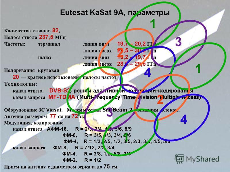 Eutesat KaSat 9A, параметры Количество стволов 82, Полоса ствола 237,5 МГц Частоты: терминал линия вниз 19,7 – 20,2 ГГц линия вверх 29,5 – 30,0 ГГц шлюз линия вниз 18,2 – 19,7 ГГц линия вверх 28,0 – 29,5 ГГц Поляризация круговая 20 кратное использова