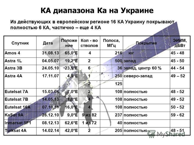 КА диапазона Ка на Украине Из действующих в европейском регионе 16 КА Украину покрывают полностью 6 КА, частично – еще 4 КА Спутник Дата Положение Кол - во стволов Полоса, МГц Покрытие ЭИИМ, дБ Вт Amos 4 31.08.1365,0°E 4 216 юг 45 - 48 Astra 1L04.05.
