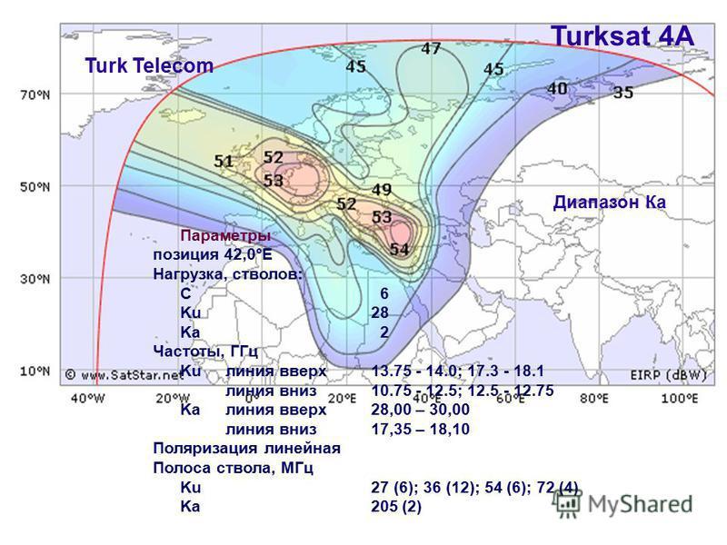 Turksat 4A Turk Telecom Параметры позиция 42,0°E Нагрузка, стволов: C 6 Ku28 Ka 2 Частоты, ГГц Ku линия вверх 13.75 - 14.0; 17.3 - 18.1 линия вниз 10.75 - 12.5; 12.5 - 12.75 Ka линия вверх 28,00 – 30,00 линия вниз 17,35 – 18,10 Поляризация линейная П