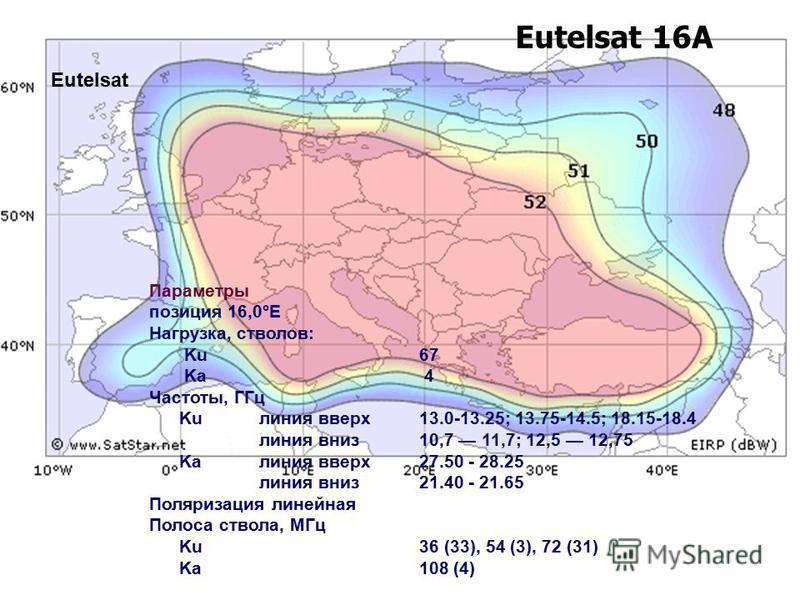 Eutelsat 16A Параметры позиция 16,0°E Нагрузка, стволов: Ku67 Ka 4 Частоты, ГГц Ku линия вверх 13.0-13.25; 13.75-14.5; 18.15-18.4 линия вниз 10,7 11,7; 12,5 12,75 Ka линия вверх 27.50 - 28.25 линия вниз 21.40 - 21.65 Поляризация линейная Полоса ствол
