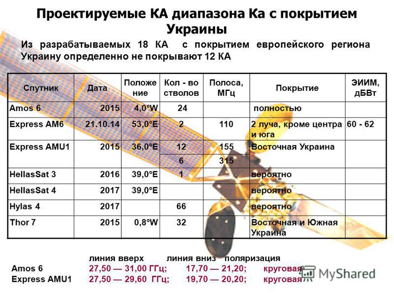 Проектируемые КА диапазона Ка с покрытием Украины Спутник Дата Положение Кол - во стволов Полоса, МГц Покрытие ЭИИМ, дБ Вт Amos 6 20154,0°W 24 полностью Express AM621.10.1453,0°E21102 луча, кроме центра и юга 60 - 62 Express AMU1201536,0°E1212155Вост