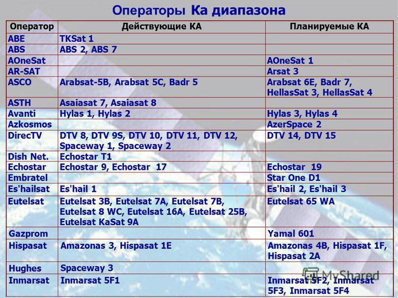 Операторы Ка диапазона Оператор Действующие КАПланируемые КА ABETKSat 1 ABSABS 2, ABS 7 AOneSatAOneSat 1 AR-SATArsat 3 ASCOArabsat-5B, Arabsat 5C, Badr 5Arabsat 6E, Badr 7, HellasSat 3, HellasSat 4 ASTHAsaiasat 7, Asaiasat 8 AvantiHylas 1, Hylas 2Hyl