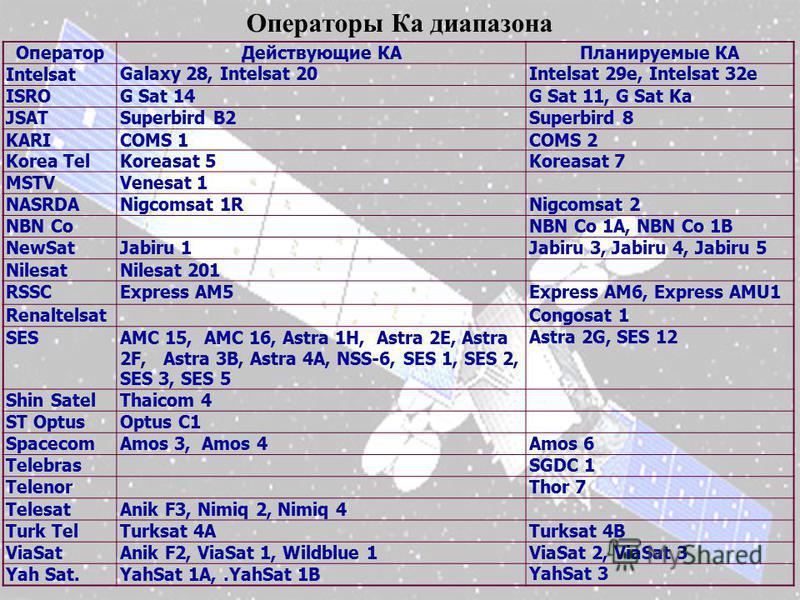 Операторы Ка диапазона Оператор Действующие КАПланируемые КА IntelsatGalaxy 28, Intelsat 20Intelsat 29e, Intelsat 32e ISROG Sat 14G Sat 11, G Sat Ka JSATSuperbird B2Superbird 8 KARICOMS 1COMS 2 Korea TelKoreasat 5Koreasat 7 MSTVVenesat 1 NASRDANigcom