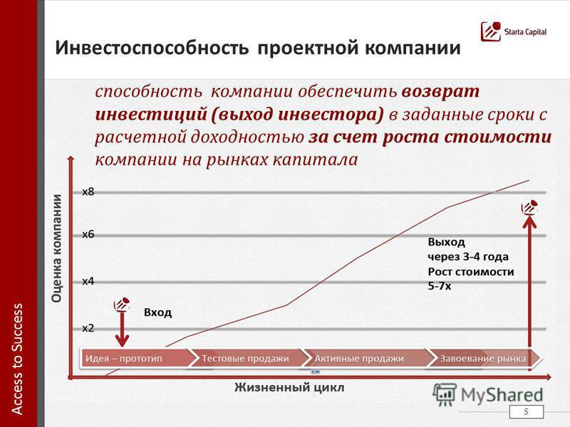 5 способность компании обеспечить возврат инвестиций (выход инвестора) в заданные сроки с расчетной доходностью за счет роста стоимости компании на рынках капитала Инвестоспособность проектной компании