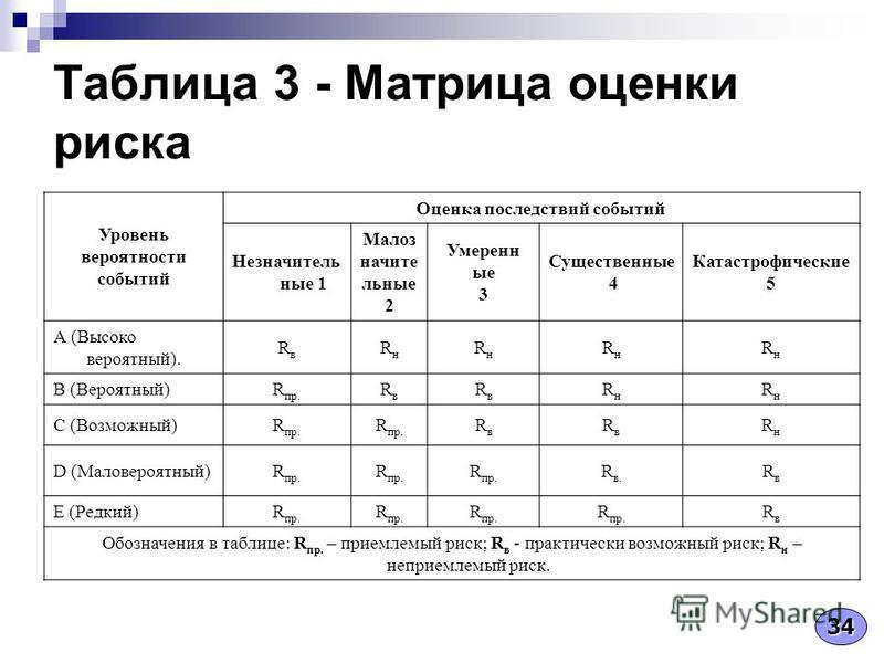 Таблица 3 - Матрица оценки риска Уровень вероятности событий Оценка последствий событий Незначитель ные 1 Малоз начите льные 2 Умеренн ые 3 Существенные 4 Катастрофические 5 А (Высоко вероятный). RвRв RнRн RнRн RнRн RнRн B (Вероятный)R пр. RвRв RвRв