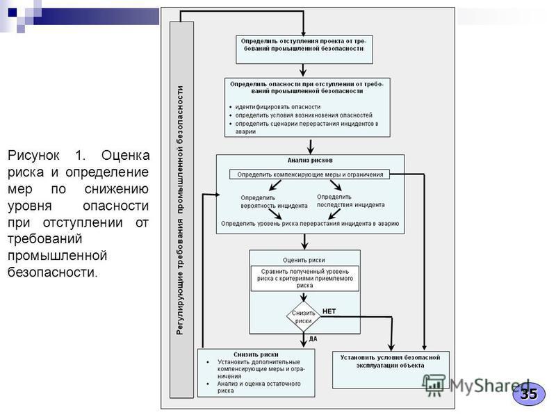 Рисунок 1. Оценка риска и определение мер по снижению уровня опасности при отступлении от требований промышленной безопасности. 35