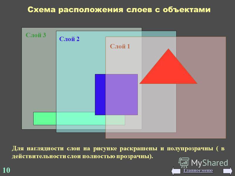 Слой 3 Слой 2 Слой 1 Схема расположения слоев с объектами Для наглядности слои на рисунке раскрашены и полупрозрачны ( в действительности слои полностью прозрачны). 10 Главное меню Главное меню