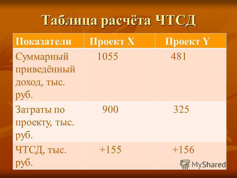 Таблица расчёта ЧТСД Показатели Проект Х Проект Y Суммарный приведённый доход, тыс. руб. 1055 481 Затраты по проекту, тыс. руб. 900 325 ЧТСД, тыс. руб. +155 +156