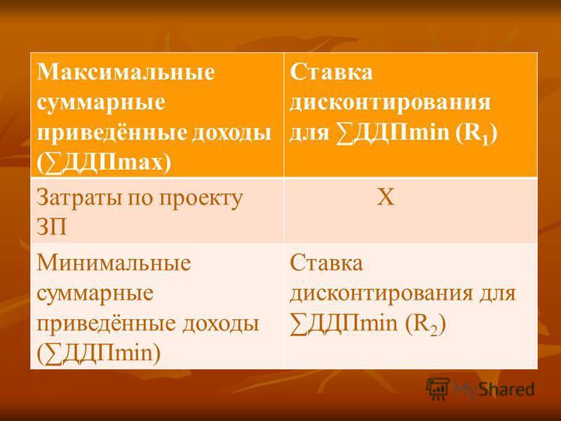 Максимальные суммарные приведённые доходы (ДДПmax) Ставка дисконтирования для ДДПmin (R 1 ) Затраты по проекту ЗП Х Минимальные суммарные приведённые доходы (ДДПmin) Ставка дисконтирования для ДДПmin (R 2 )
