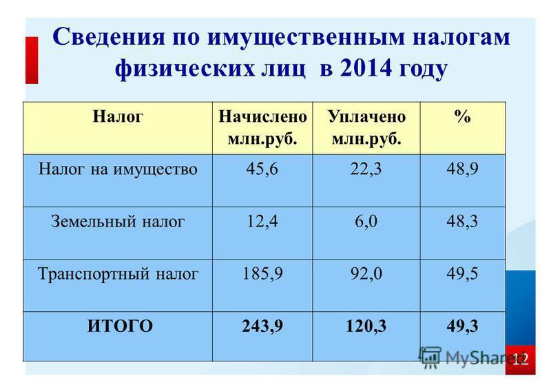 12 Налог Начислено млн.руб. Уплачено млн.руб. % Налог на имущество 45,622,348,9 Земельный налог 12,46,048,3 Транспортный налог 185,992,049,5 ИТОГО243,9120,349,3 Сведения по имущественным налогам физических лиц в 2014 году