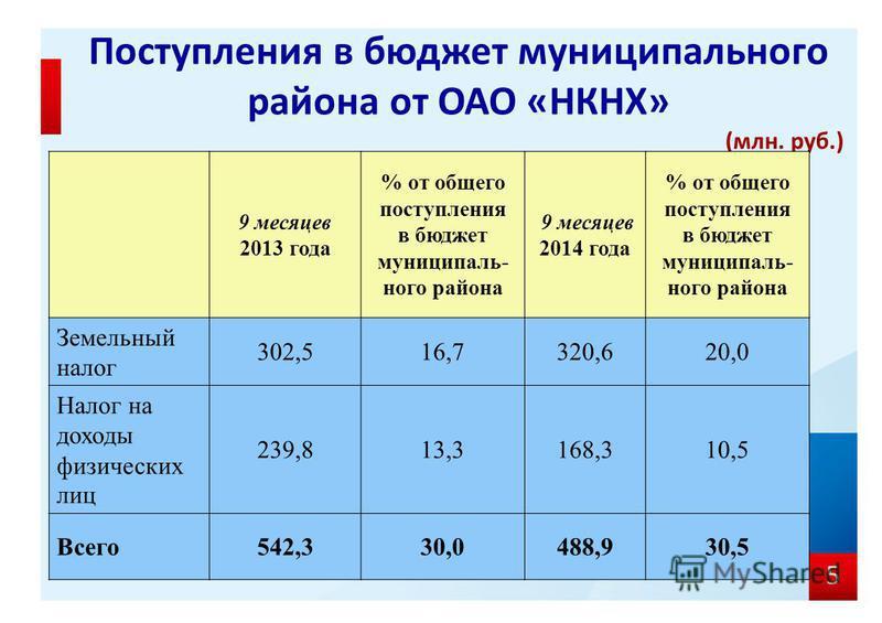 5 Поступления в бюджет муниципального района от ОАО «НКНХ» (млн. руб.) 9 месяцев 2013 года % от общего поступления в бюджет муниципального района 9 месяцев 2014 года % от общего поступления в бюджет муниципального района Земельный налог 302,516,7320,