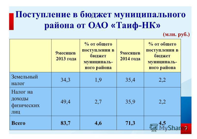 7 Поступление в бюджет муниципального района от ОАО « Таиф-НК » (млн. руб.) 9 месяцев 2013 года % от общего поступления в бюджет муниципального района 9 месяцев 2014 года % от общего поступления в бюджет муниципального района Земельный налог 34,31,93