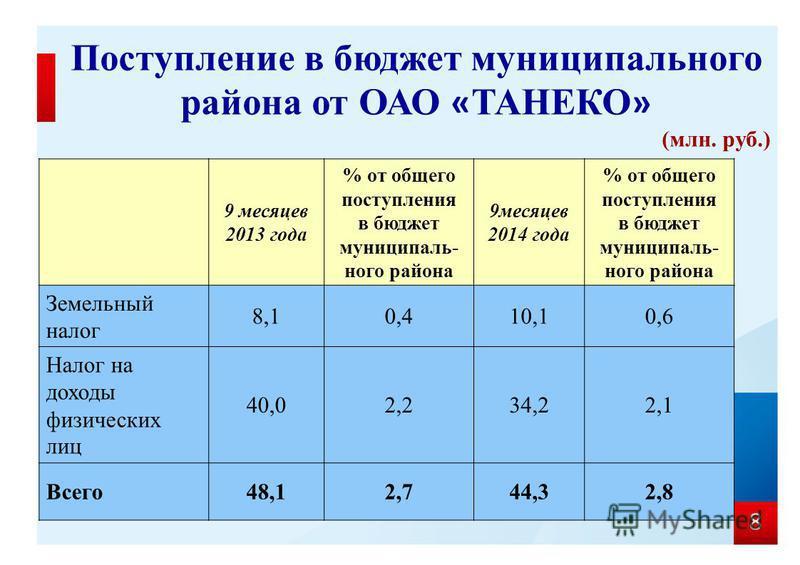 8 Поступление в бюджет муниципального района от ОАО « ТАНЕКО » (млн. руб.) 9 месяцев 2013 года % от общего поступления в бюджет муниципального района 9 месяцев 2014 года % от общего поступления в бюджет муниципального района Земельный налог 8,10,410,