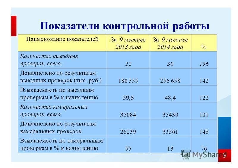 9 Показатели контрольной работы Наименование показателей За 9 месяцев 2013 года За 9 месяцев 2014 года% Количество выездных проверок, всего: 2230136 Доначислено по результатам выездных проверок (тыс. руб.) 180 555256 658142 Взыскаемость по выездным п